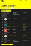 Milton Bradley Chart August 2014