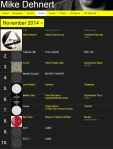 mike dehnert chart november 2014